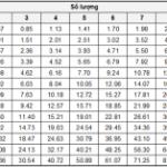Cách tính trọng lượng thép xây dựng, xây nhà 50m2 cần bao nhiêu thép?