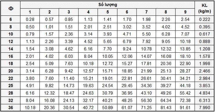 bảng trọng lượng thép xây dựng
