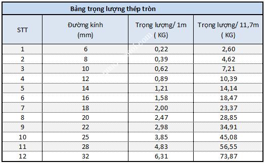 bang_tra_trong_luong_rieng_cua_thep_tron222