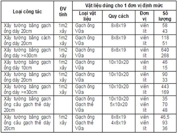 Bảng tổng hợp các số liệu định mức xây tường gạch ống