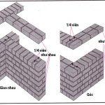 Tiêu chuẩn xây tường