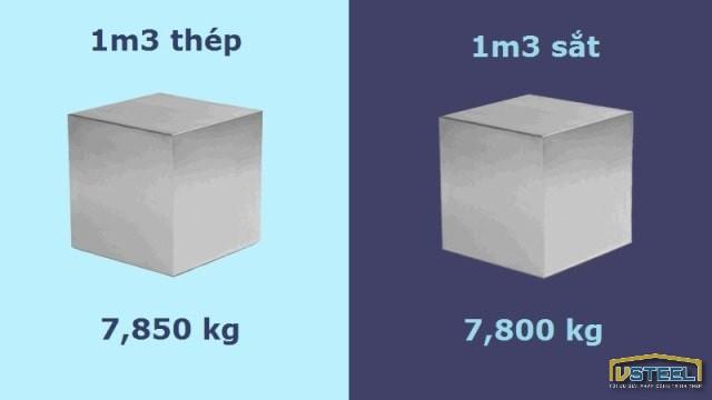 Khối lượng riêng của thép, sắt